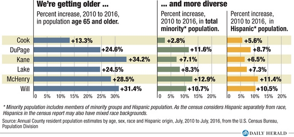 Older and more diverse