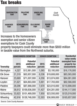 cook county property tax homestead exemption