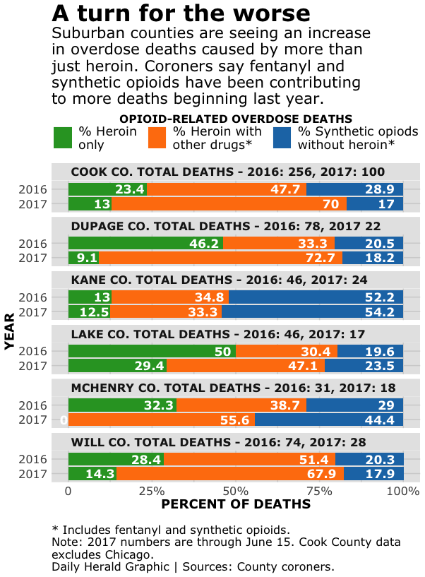 Opioid-related deaths