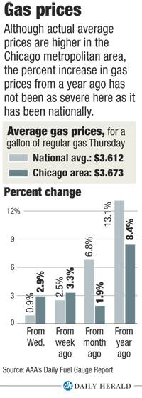 Change in gas prices