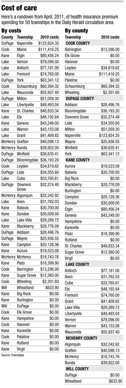 TWP health insurance premiums