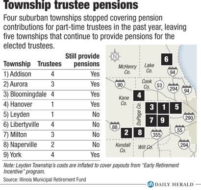 Township pensions update