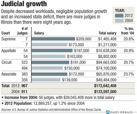 Judicial growth
