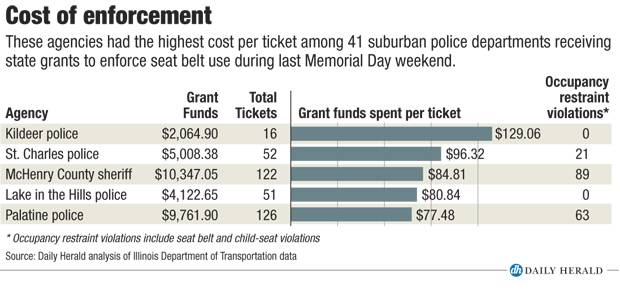 Cost of enforcement