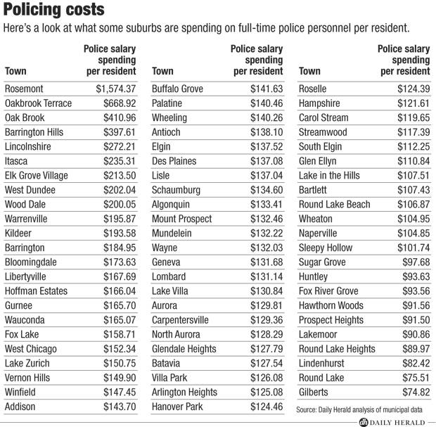 Policing Costs