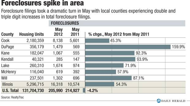 May foreclosures spike in area