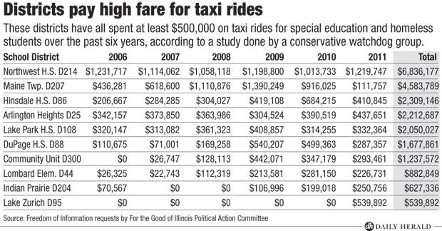 High fare for taxi rides