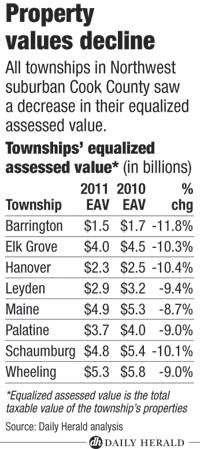 Township property values