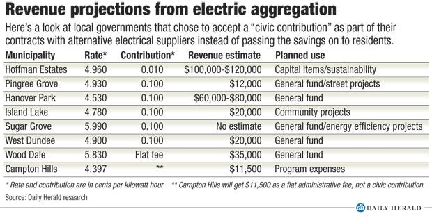 Electric aggregation revenue