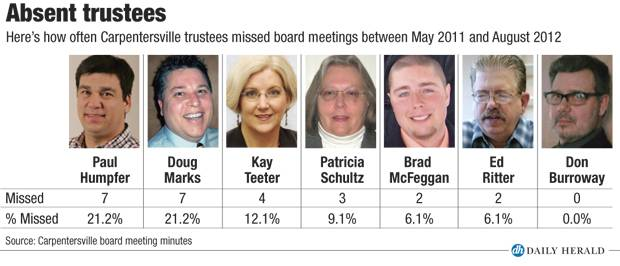 Absent trustees