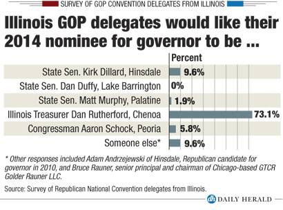 Il delegate survey - Governor