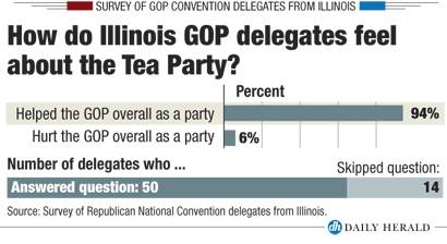 Il delegate survey - Tea Party