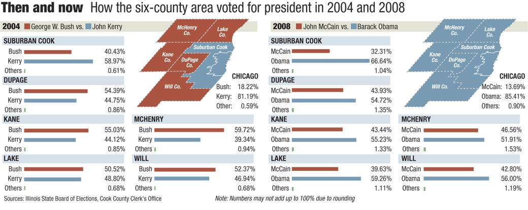 How six-county area voted