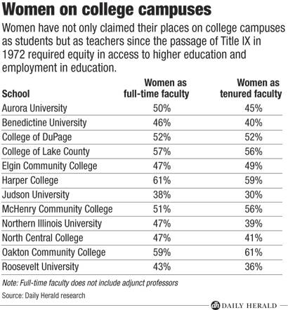 Women on college campuses