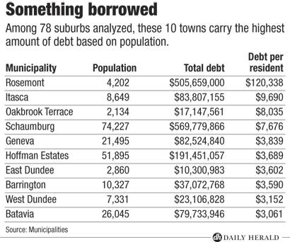 Towns with highest debt