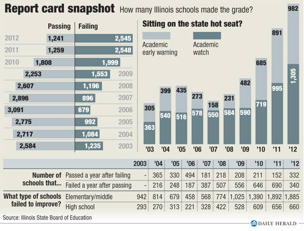 Report Card snapshot 2012