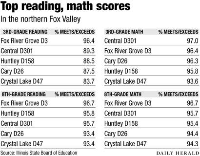 North Fox top reading math