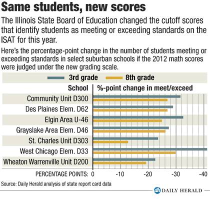 Same students, new scores