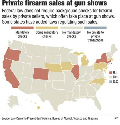 Private gun sales