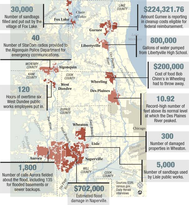 Flooding by the numbers