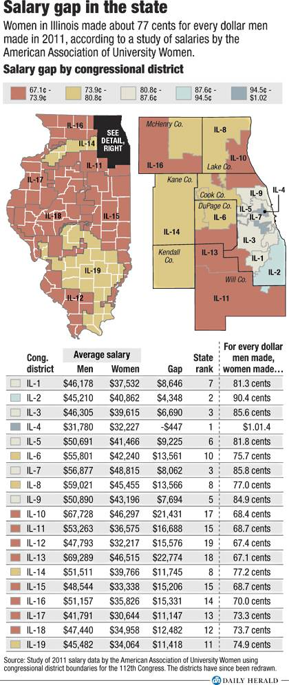 Salary gap in the state