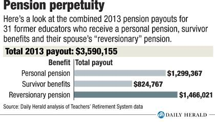 Pension perpetuity