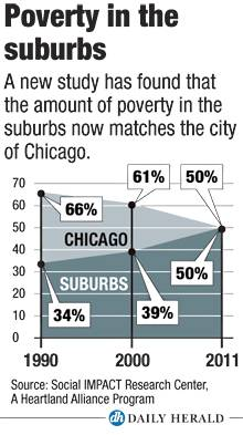 Poverty in the suburbs