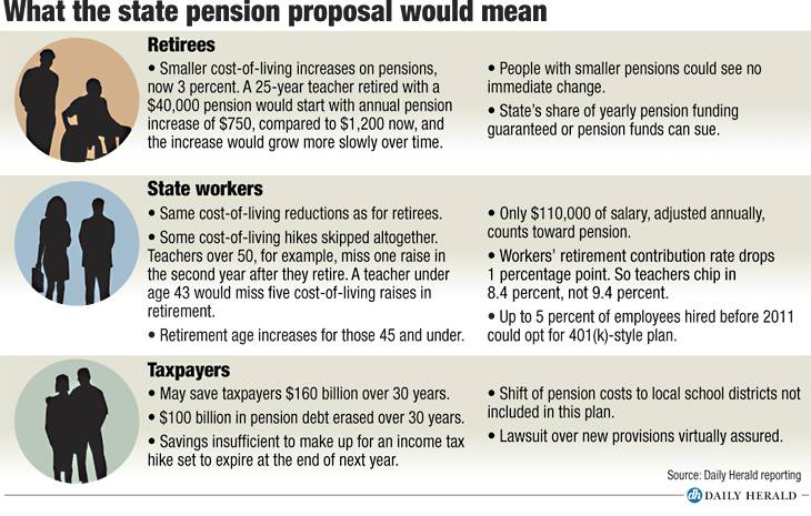 Pension proposal