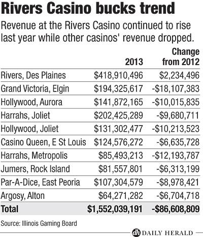 Casino revenue