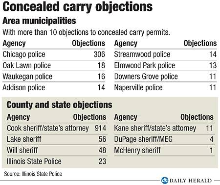 Concealed carry objections