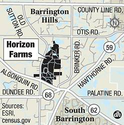 Horizon Farms