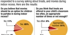 Movies, treats survey