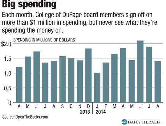 COD spending