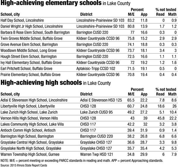 High-achieving in Lake County
