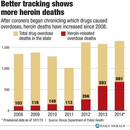 More heroin deaths