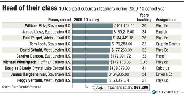 10 top paid teachers