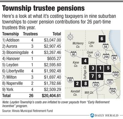 Township trustee pensions