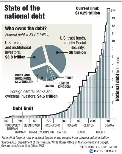 State of the national debt