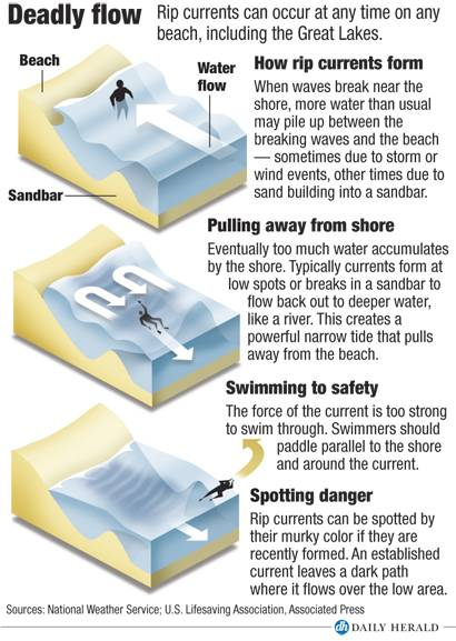 What is a rip current