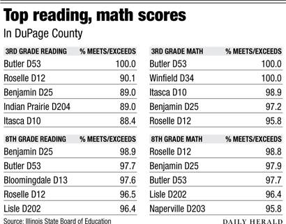 DuPage top reading math