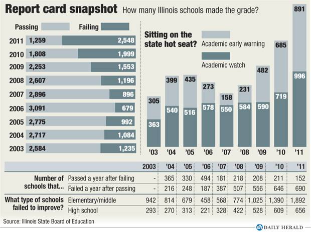 State report card snapshot