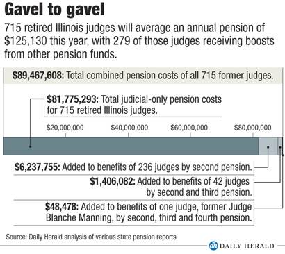 Breakdown of judicial pensions