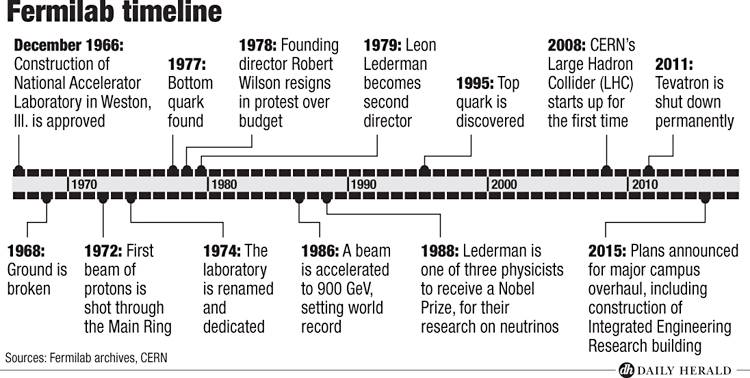 Fermilab timeline