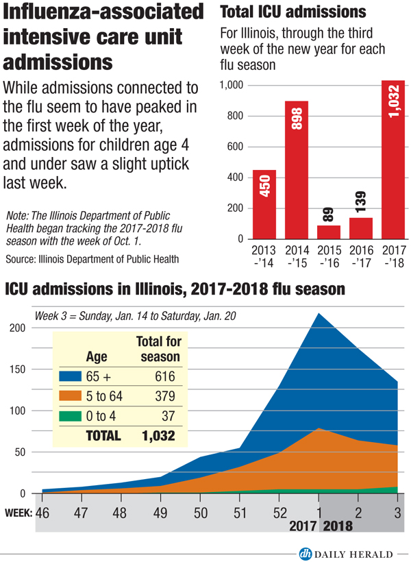 Flu Leading To Suburban Hospitals Too Crowded For