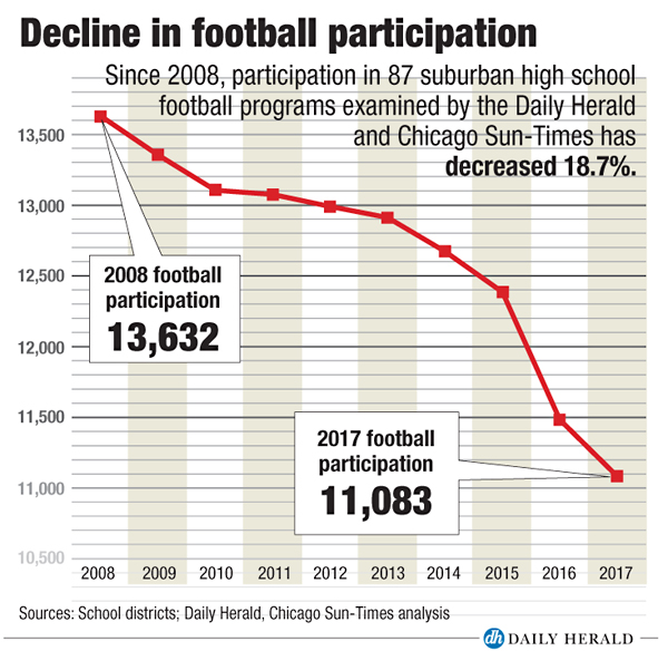 Youth Tackle Football Participation >> Why High School Football Programs Are Losing Players