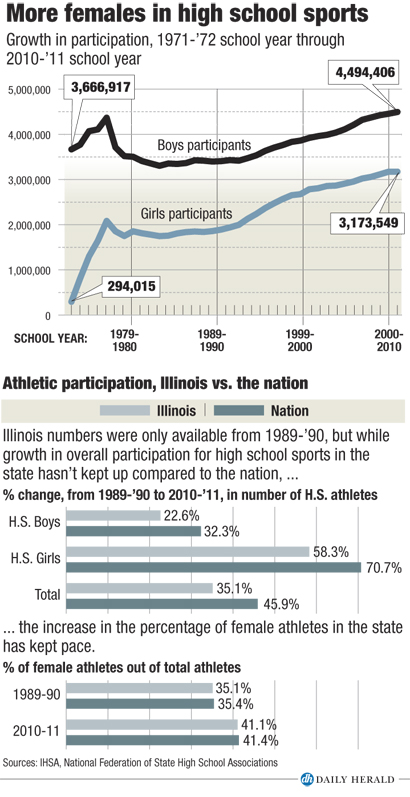 Athletic participation