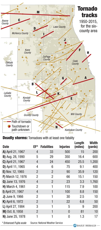 Tornado%20tracks.jpg