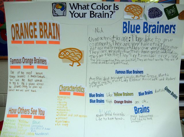 Students discovered that Abraham Lincoln and Eleanor Roosevelt were blue-brainers; Amelia Earhart had an orange brain.
