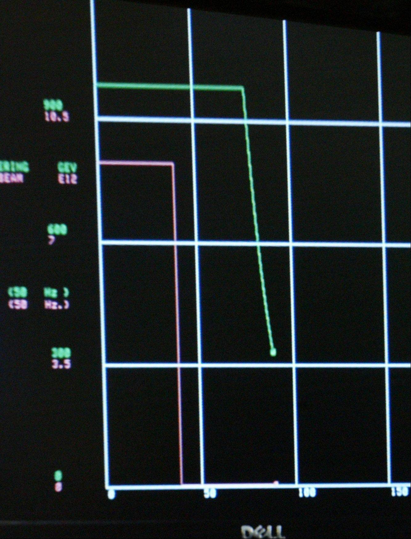 A computer monitor in the Main Control Room shows the particle beam, left, and energy levels dropping off as the Tevatron is shut down for good at Fermilab in Batavia.