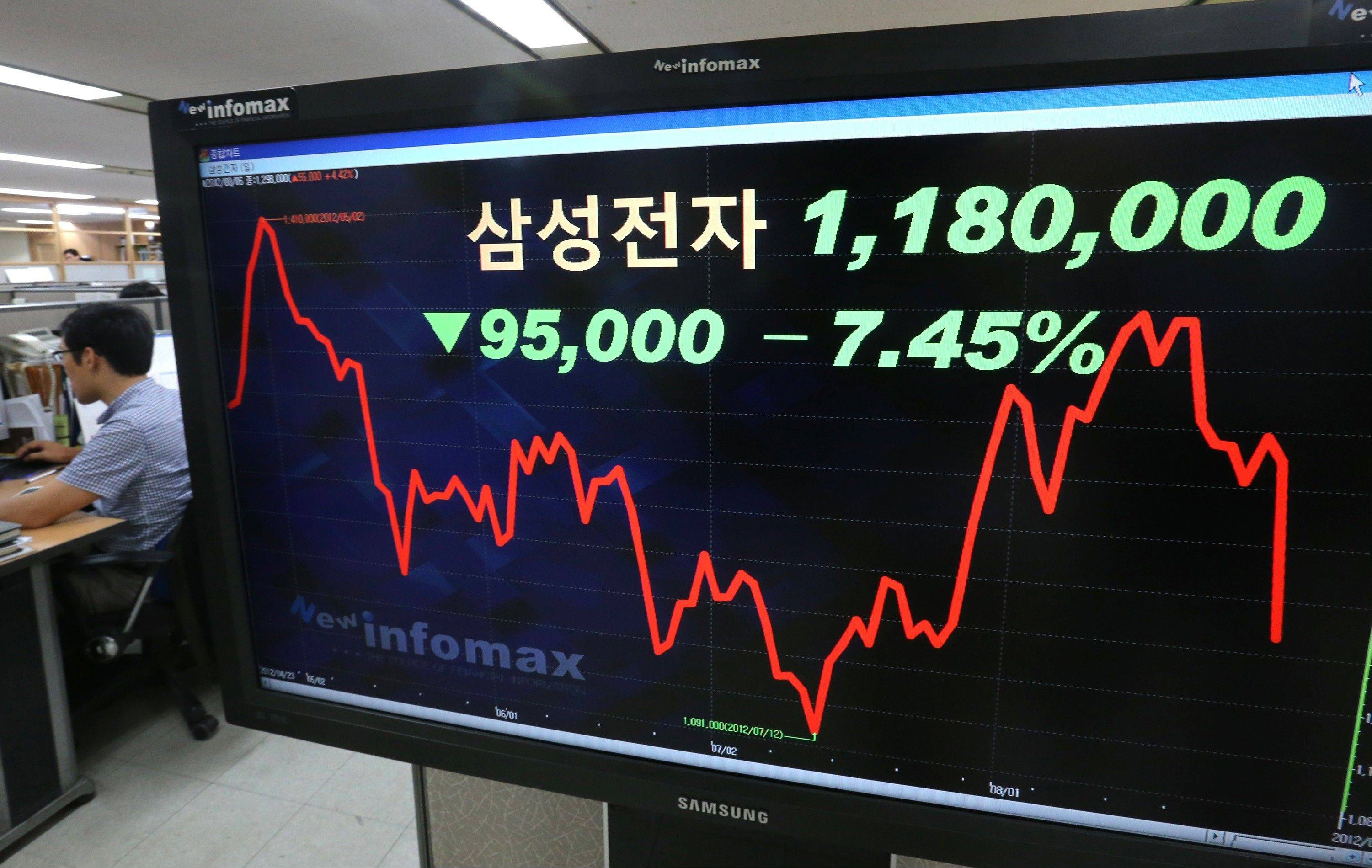 A electronic stock price board shows the 7.45 percent nosedive of Samsung Electronics Co. share price, at a bank in Seoul, South Korea, Monday,